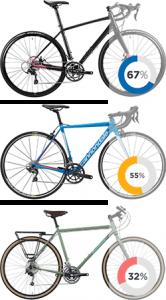 Right Road Bike