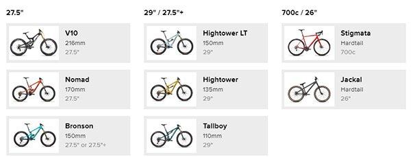 Santa Cruz Bicycles Overview