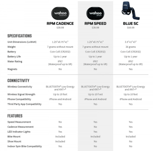 cadence and rpm speed monitor comparison chart
