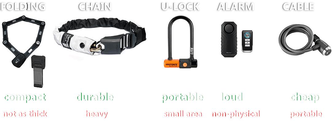bicycle lock explanation