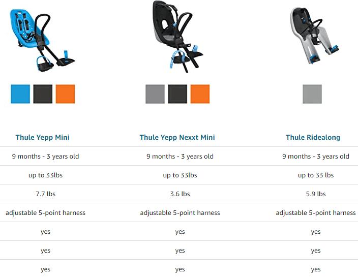 Thule Yepp Mini vs Thule Yepp Mini Maxx chart