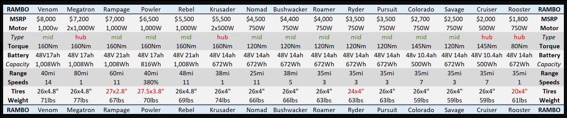 rambo bikes comparison