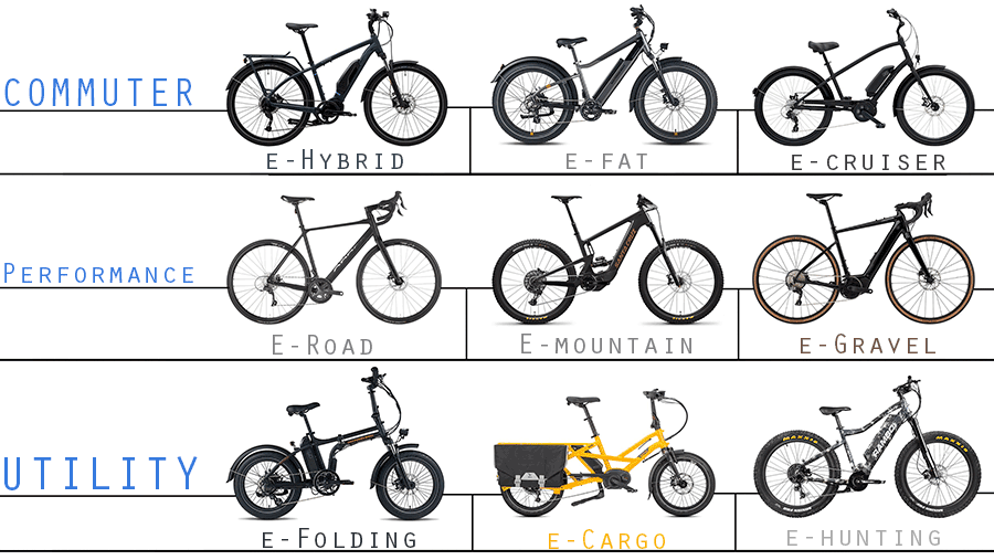 different types of ebikes