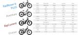$2,000 Fat Tire Electric Bike Comparison